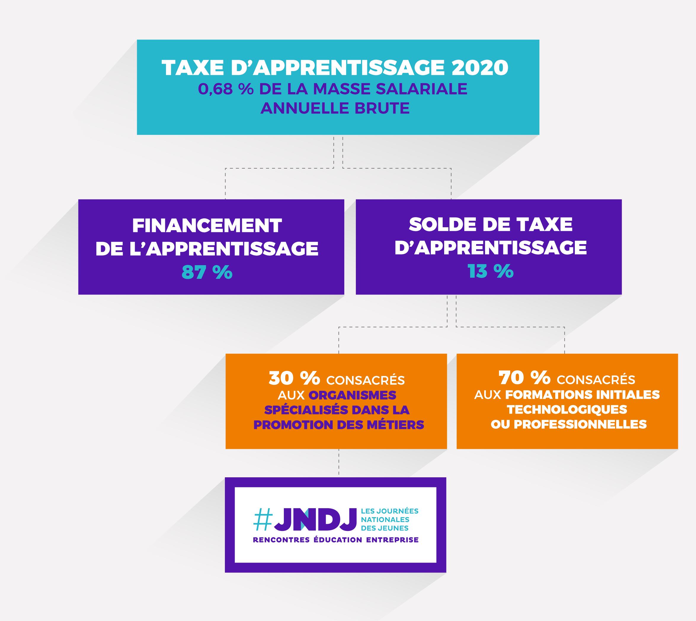 JNDJ TAXE APPRENTISSAGE 2020